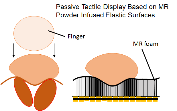 Passive Tactile Display Based on MR Power Infused Elastic Surfaces